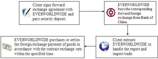 exchange rate bank of china